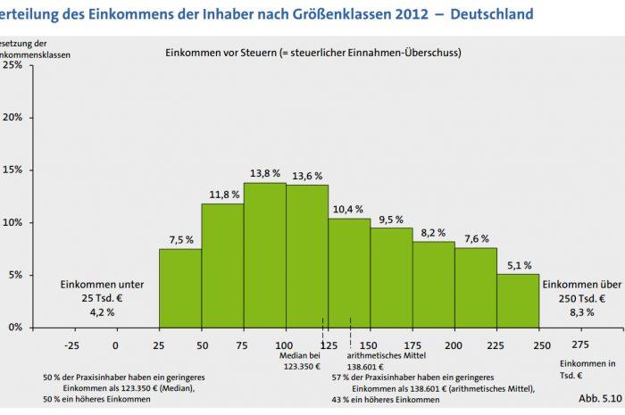 Blog: Statistiken zur Einkommensentwicklung